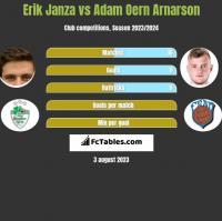 Erik Janza vs Adam Oern Arnarson h2h player stats