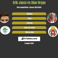 Erik Janza vs Alan Uryga h2h player stats
