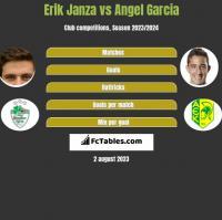 Erik Janza vs Angel Garcia h2h player stats