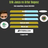 Erik Janza vs Artur Bogusz h2h player stats