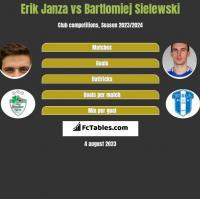 Erik Janza vs Bartlomiej Sielewski h2h player stats