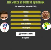 Erik Janza vs Bartosz Rymaniak h2h player stats