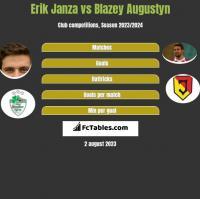 Erik Janza vs Blazey Augustyn h2h player stats
