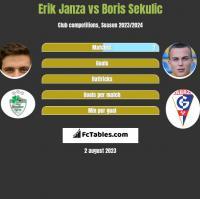 Erik Janza vs Boris Sekulic h2h player stats