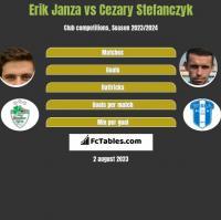 Erik Janza vs Cezary Stefanczyk h2h player stats
