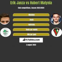 Erik Janza vs Hubert Matynia h2h player stats