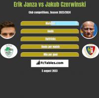 Erik Janza vs Jakub Czerwiński h2h player stats