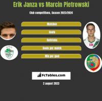Erik Janza vs Marcin Pietrowski h2h player stats