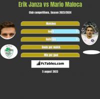 Erik Janza vs Mario Maloca h2h player stats