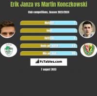 Erik Janza vs Martin Konczkowski h2h player stats