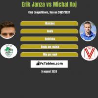 Erik Janza vs Michal Koj h2h player stats