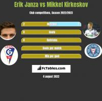 Erik Janza vs Mikkel Kirkeskov h2h player stats