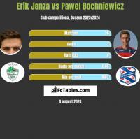 Erik Janza vs Paweł Bochniewicz h2h player stats