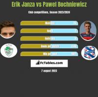 Erik Janza vs Pawel Bochniewicz h2h player stats
