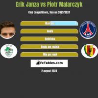 Erik Janza vs Piotr Malarczyk h2h player stats