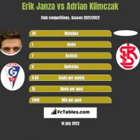 Erik Janza vs Adrian Klimczak h2h player stats