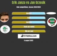 Erik Janza vs Jan Grzesik h2h player stats