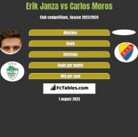 Erik Janza vs Carlos Moros h2h player stats