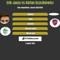 Erik Janza vs Adrian Gryszkiewicz h2h player stats