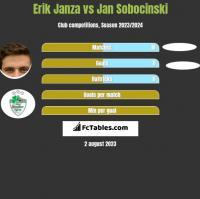 Erik Janza vs Jan Sobocinski h2h player stats