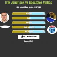 Erik Jendrisek vs Apostolos Vellios h2h player stats