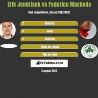 Erik Jendrisek vs Federico Macheda h2h player stats