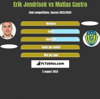 Erik Jendrisek vs Matias Castro h2h player stats