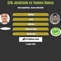 Erik Jendrisek vs Younes Hamza h2h player stats