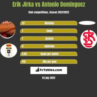 Erik Jirka vs Antonio Dominguez h2h player stats