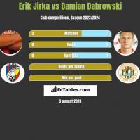 Erik Jirka vs Damian Dabrowski h2h player stats