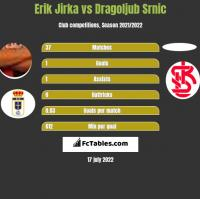 Erik Jirka vs Dragoljub Srnic h2h player stats