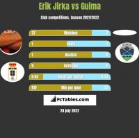Erik Jirka vs Guima h2h player stats