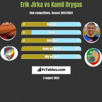 Erik Jirka vs Kamil Drygas h2h player stats