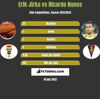 Erik Jirka vs Ricardo Nunes h2h player stats