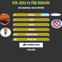 Erik Jirka vs Filip Bainovic h2h player stats