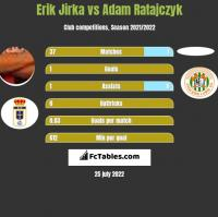 Erik Jirka vs Adam Ratajczyk h2h player stats
