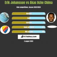 Erik Johansson vs Akas Uche Chima h2h player stats