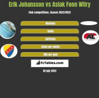 Erik Johansson vs Aslak Fonn Witry h2h player stats
