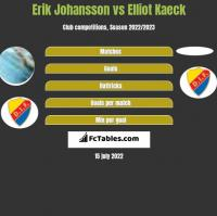 Erik Johansson vs Elliot Kaeck h2h player stats