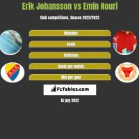 Erik Johansson vs Emin Nouri h2h player stats