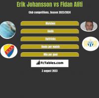 Erik Johansson vs Fidan Aliti h2h player stats
