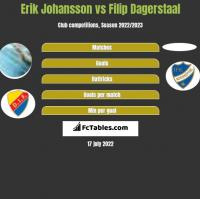 Erik Johansson vs Filip Dagerstaal h2h player stats