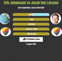 Erik Johansson vs Jacob Une Larsson h2h player stats