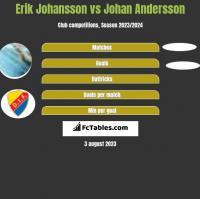 Erik Johansson vs Johan Andersson h2h player stats