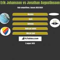 Erik Johansson vs Jonathan Augustinsson h2h player stats