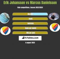 Erik Johansson vs Marcus Danielsson h2h player stats
