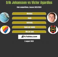 Erik Johansson vs Victor Agardius h2h player stats