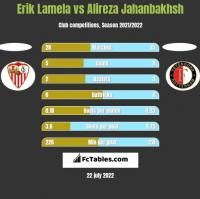 Erik Lamela vs Alireza Jahanbakhsh h2h player stats