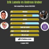 Erik Lamela vs Andreas Gruber h2h player stats