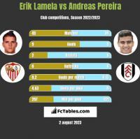 Erik Lamela vs Andreas Pereira h2h player stats